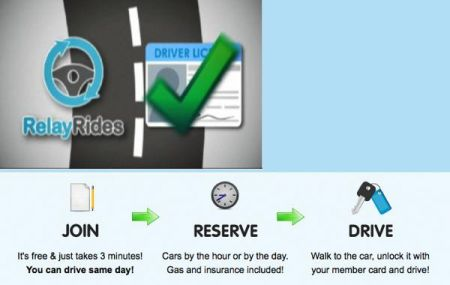 RelayRides P2P automobile pity assistance right away accessible in a Bay Area